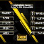 Survivor Sms Sıralaması Eksen TV de - Eksen.com Survivor Sms Sıralaması Yarışma